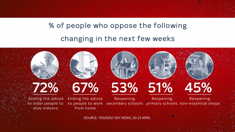 This graphic shows the percentage of people who are opposed to various possible future actions