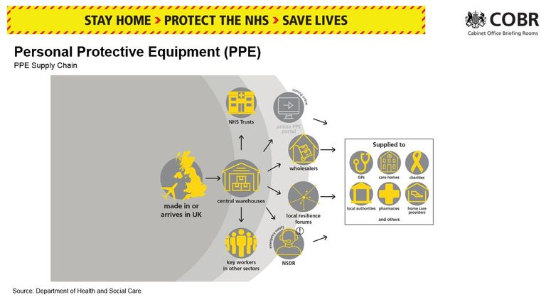 How PPE makes its way from factories to the frontline