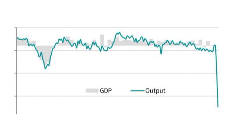 PMI index plunges in sign of economic recession