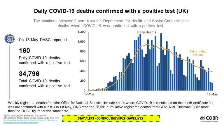 'Consistent and solid decline' in virus deaths