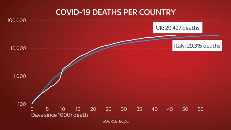 The UK appears to have a higher death rate to coronavirus than Italy. Source: ECDC