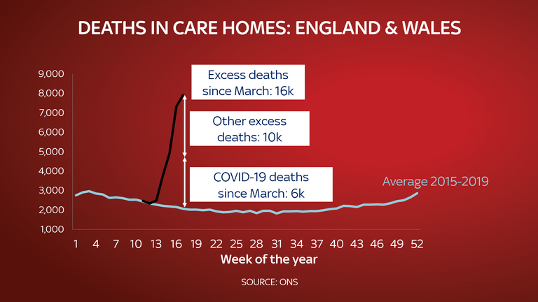 Deaths in care homes have increased compared to the average between 2015 and 2019. Source: ONS