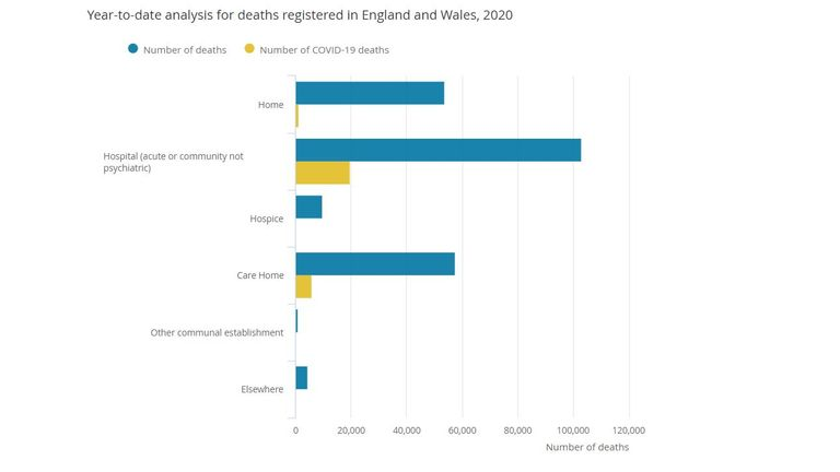 Most COVID-19 deaths took place in hospitals. Graph: ONS