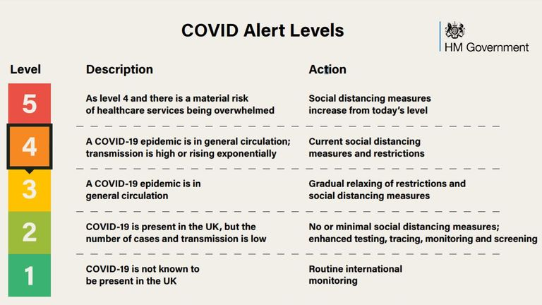 The COVID alert system being used by the government
