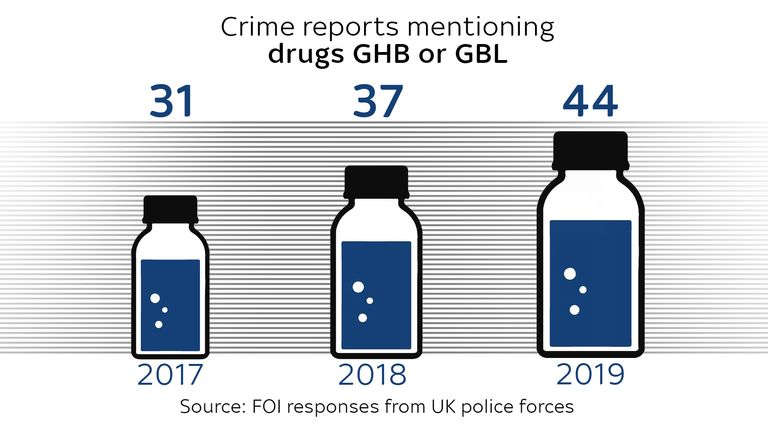 Crime reports mentioning GHB or GBL have risen
