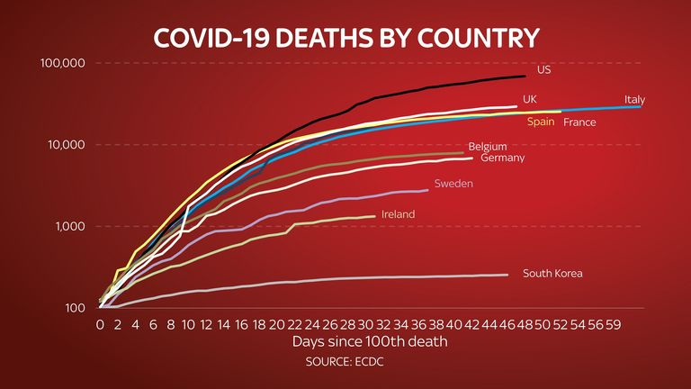 The UK has the highest number of deaths in Europe. Source ECDC