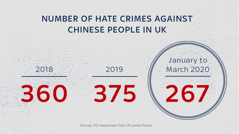 Hate crimes against Chinese people have soared between January and March