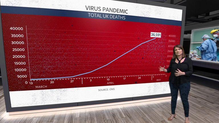 Laura Bundock looks at the latest data concerning the coronavirus pandemic