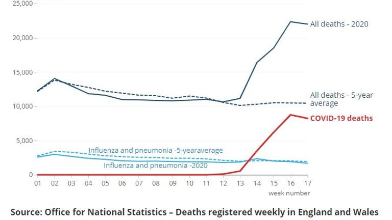 ONS figures for total registered deaths in England and Wales