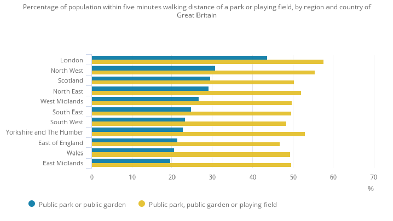 More than a quarter of Britons live within a five minute walk of a park, rising to 44% in London. Data: Ordnance Survey