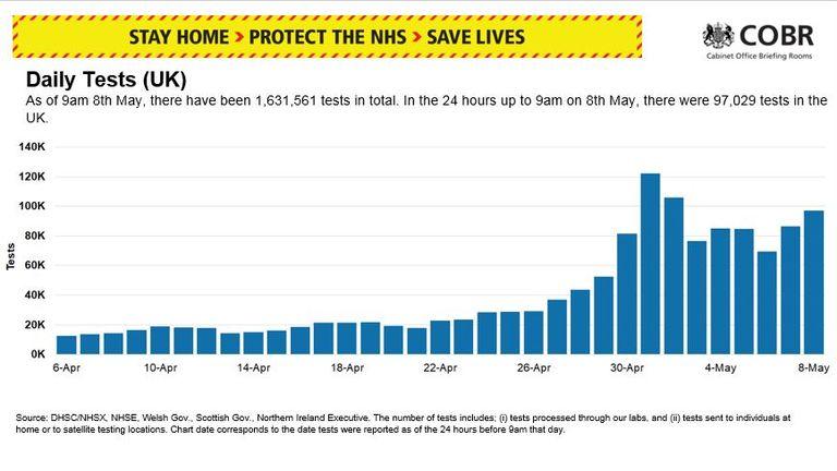 8 May: Number of coronavirus tests