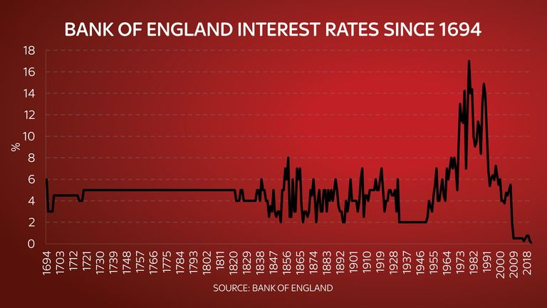 Bank of England interest rates since 1694
