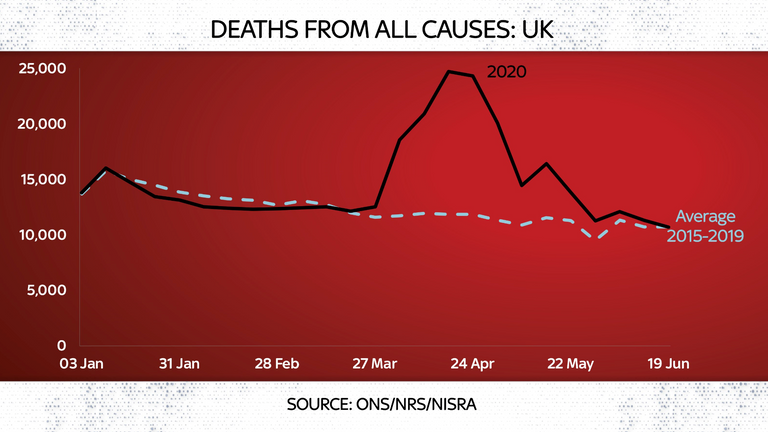 Registered deaths in England and Wales have fallen below the five-year average