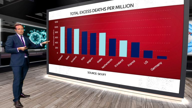 Sky News' Ed Conway looks at total excess deaths across different nations