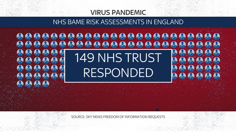 149 trusts responded to the requests