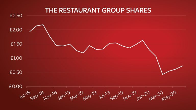The Restaurant Group shares