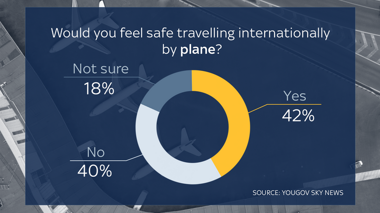 Only 42% of people said they'd feel safe travelling internationally by plane.