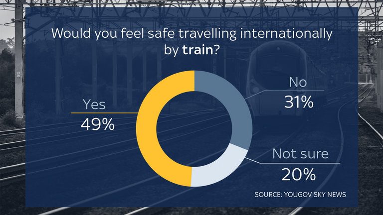 International train travel was felt to be safe by 49% of people.