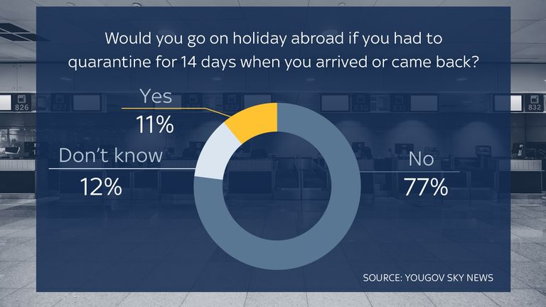 Having to quarantine on arrival on holiday or back in the UK has put many people off travelling.