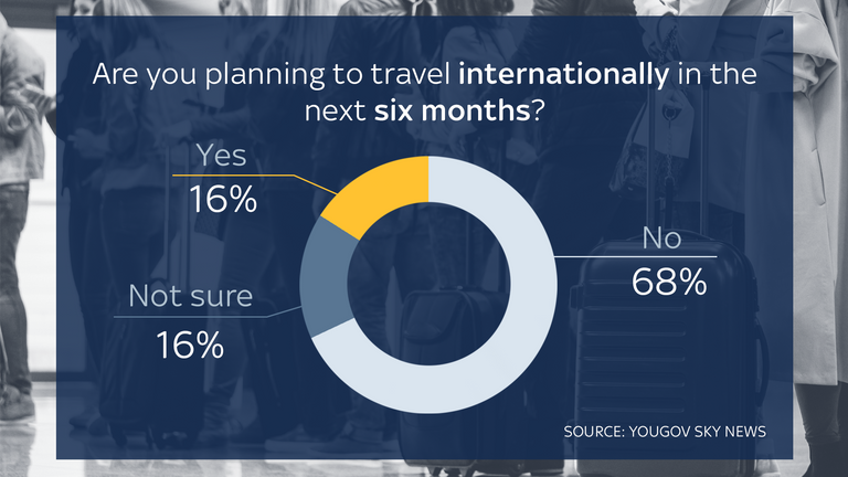 Most British people are not planning to travel internationally in the next six months.