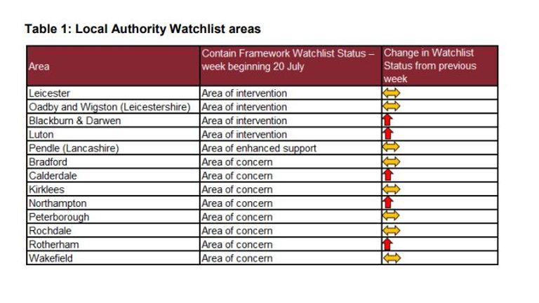 local authority coronavirus watchlist areas
