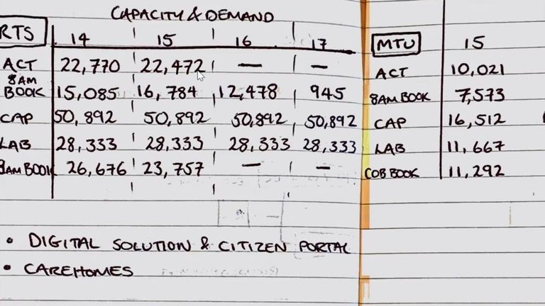A government tally of testing figures done with pen and paper