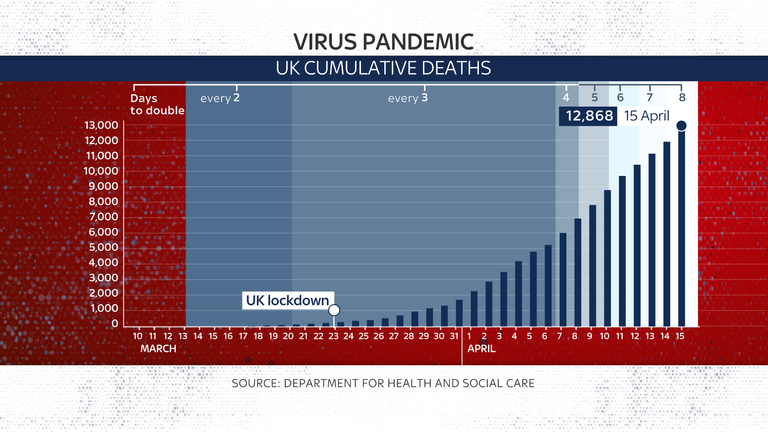 UK COVID-19 deaths: days to double