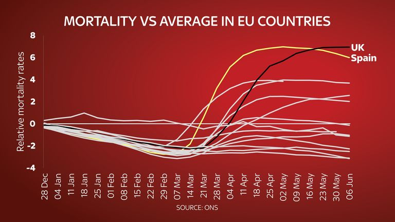 A graph showing excess deaths across Europe in the first half of 2020