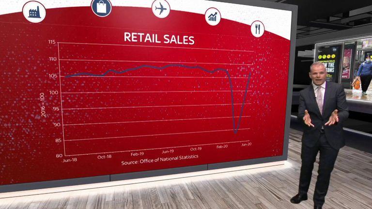 How has retail fared with coronavirus?