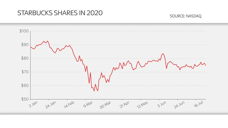 Starbucks shares in 2020