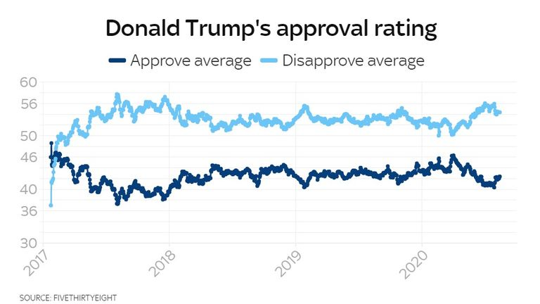 Trump's approval ratings