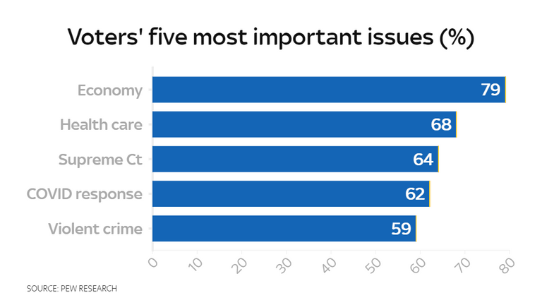 Voters' five most important issues, according to Pew Research
