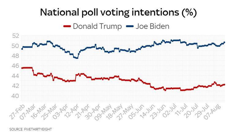 National US poll voting intentions