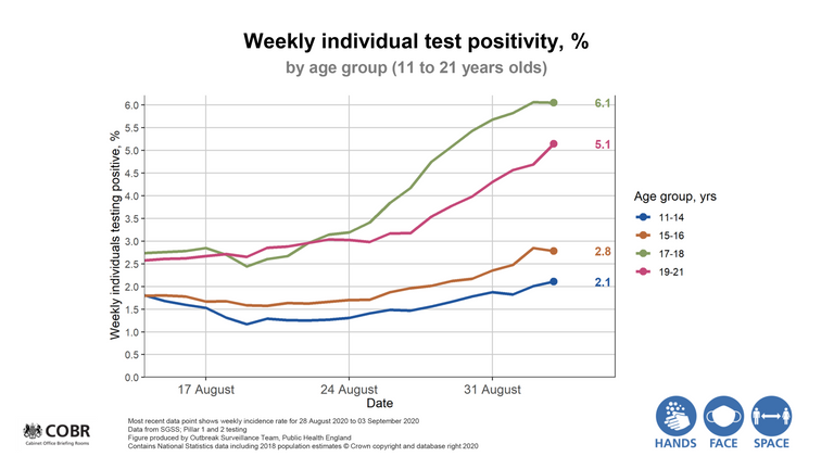 Chart showing the weekly rate of individuals testing positive for coronavirus in 11-21-year-olds
