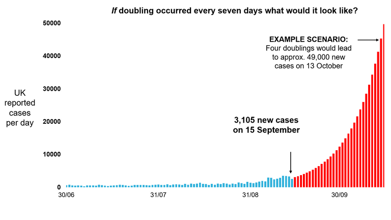 If doubling occurred every seven days