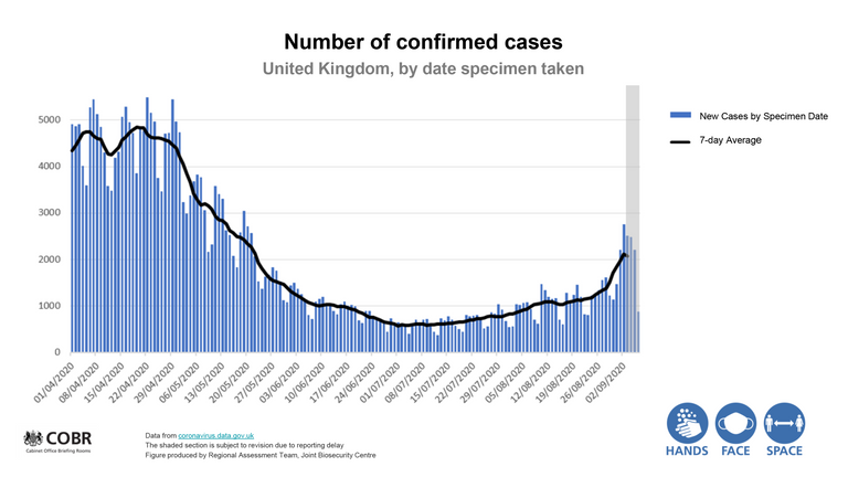 Chart showing new coronavirus cases and the rolling weekly average