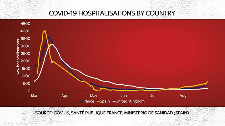 hospitalisations by country