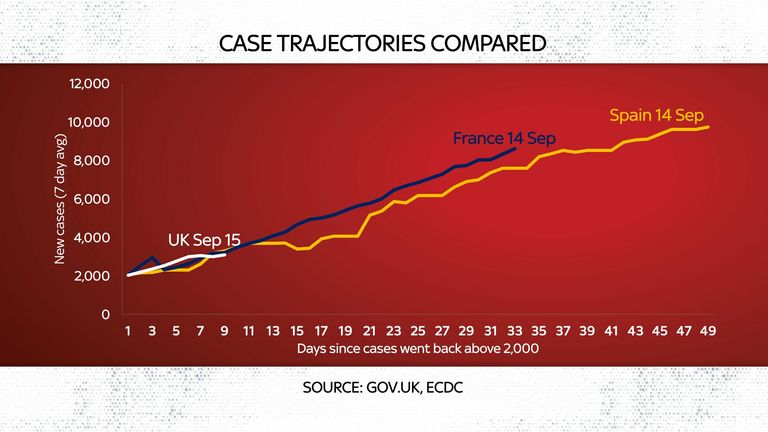 Case trajectories