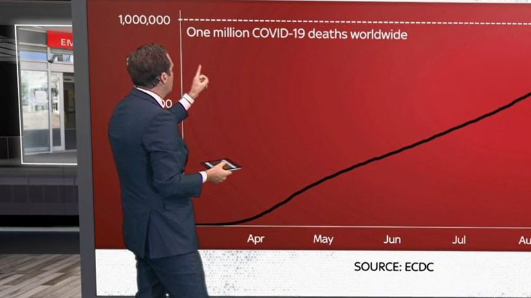 Ed Conway examines the latest coronavirus data as one million deaths are recorded worldwide