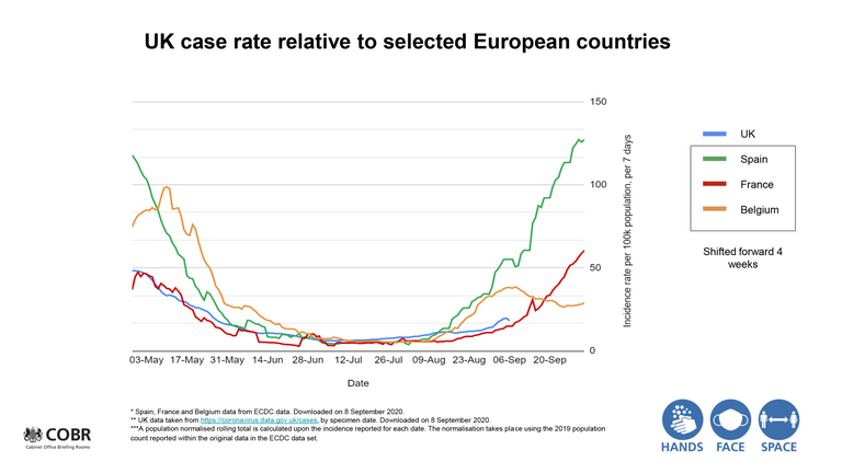 Chart showing UK case rates plotted against selected European countries
