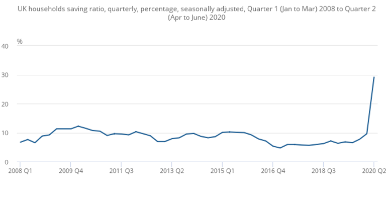 The household savings ratio from 2008 to June 2020. Source: ONS