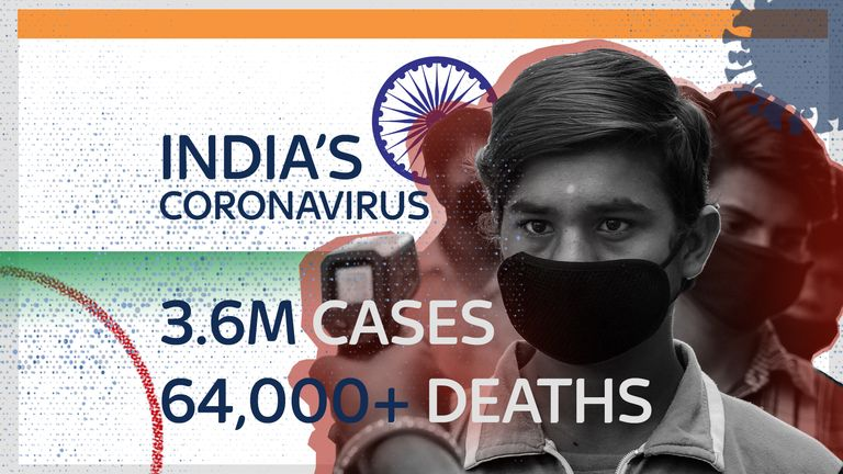 There are more than 3.6m coronavirus cases in India