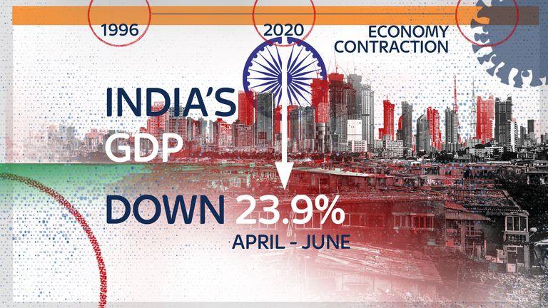 India's economy has seen its worst slump in 24 years