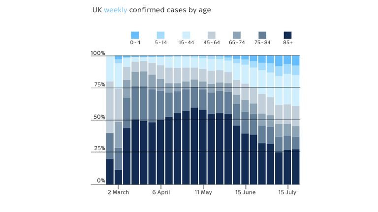 UK weekly confirmed cases by age