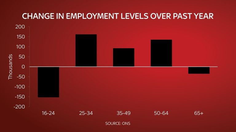 Young people have been worst affected by the jobs crisis