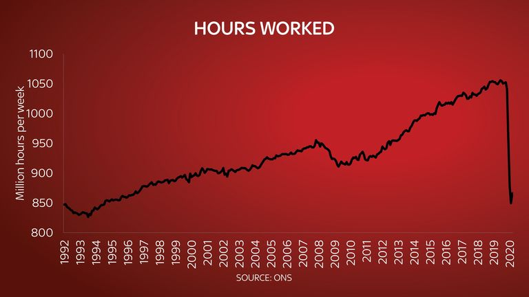 The number of hours worked has fallen sharply