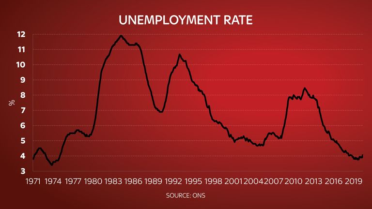 Unemployment has started to climb