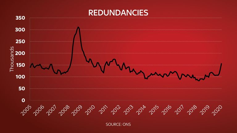 The number of redundancies has increased
