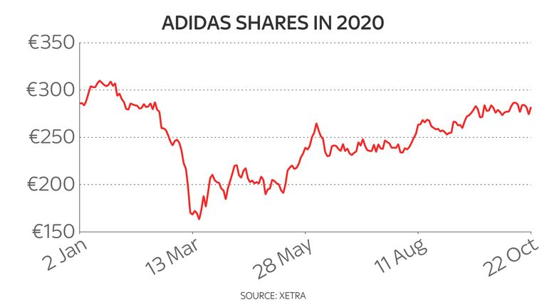 Adidas Shares in 2020