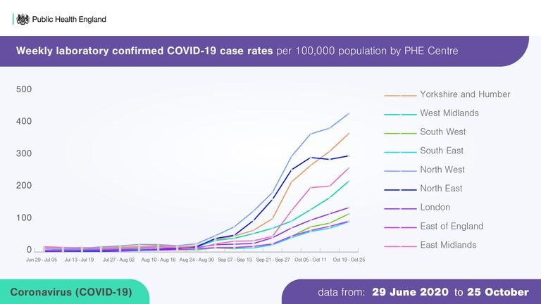 PHE graph - Weekly laboratory confirmed COVID-19 case rates per 100,000 population by PHE centre